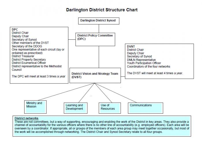 DarlingtonDistrictStructure